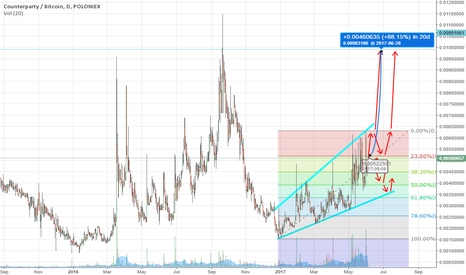 XCPBTC: Counterparty (XCP) Long Longterm - Long/Short Shortterm