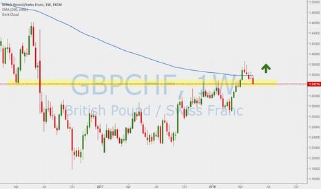 GBPCHF: GBP CHF LOng