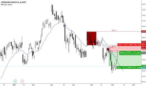 JPM: Продажа акций JP Morgan Daily.