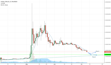 STRBTC: STRBTC falling DEEP to the Lowest - SELL