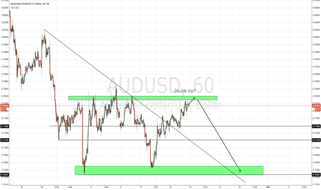AUDUSD: AUD/USD: Short opportunity on possible double top