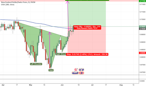 NZDCHF: Long NZDCHF Longterm Based on 1D Chart H&S Formation