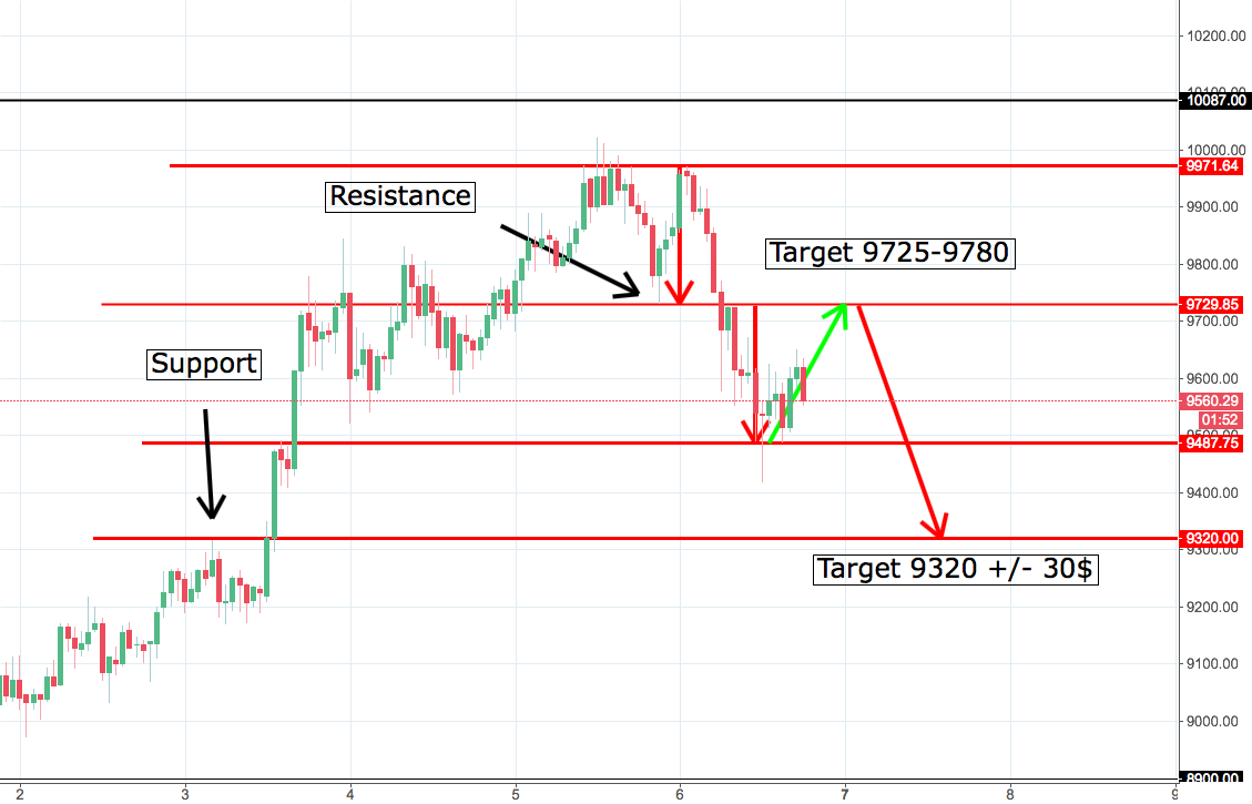 BTC/USDT Up to 9730 and then down to 9320?