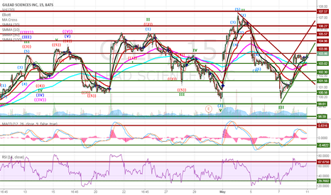 GILD: GILD 15 min chart and points of interest