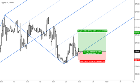 XCUUSD: Copper: Buy Setup at Lower Parallel