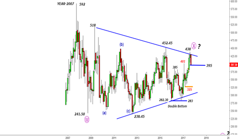 BHARTIARTL: Bharti Airtel - Falling from 438 to 395 - Game of patience