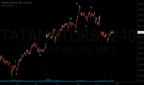 TATAMOTORS: TATA MOTORS 4 HOURLY ELLIOTT WAVE PATTERN