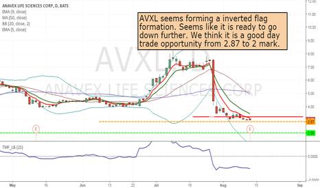 AVXL: AVXL- short from 2.87