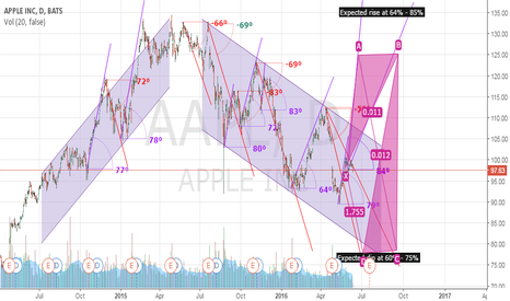 AAPL: APPLE INC. Expected range