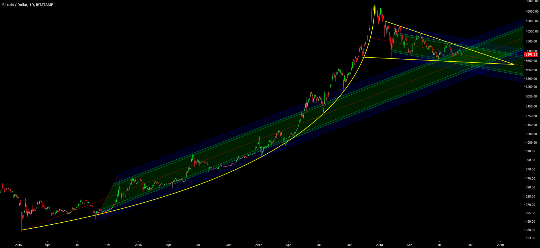 BTC: A tale of two pitchforks and a Parabola