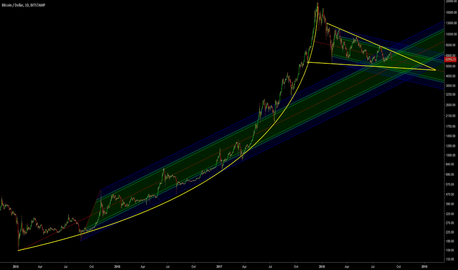 BTCUSD: BTC: A tale of two pitchforks and a Parabola