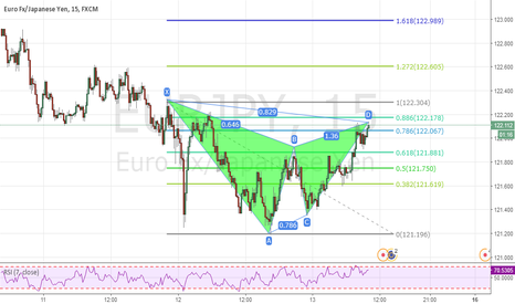 EURJPY: eurjpy gartley pattern - sell