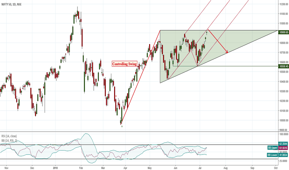 NIFTY: Nifty Daily View Ascending Triangle Formation