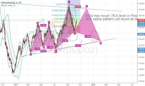 GOLD: Gold, long-term analysis