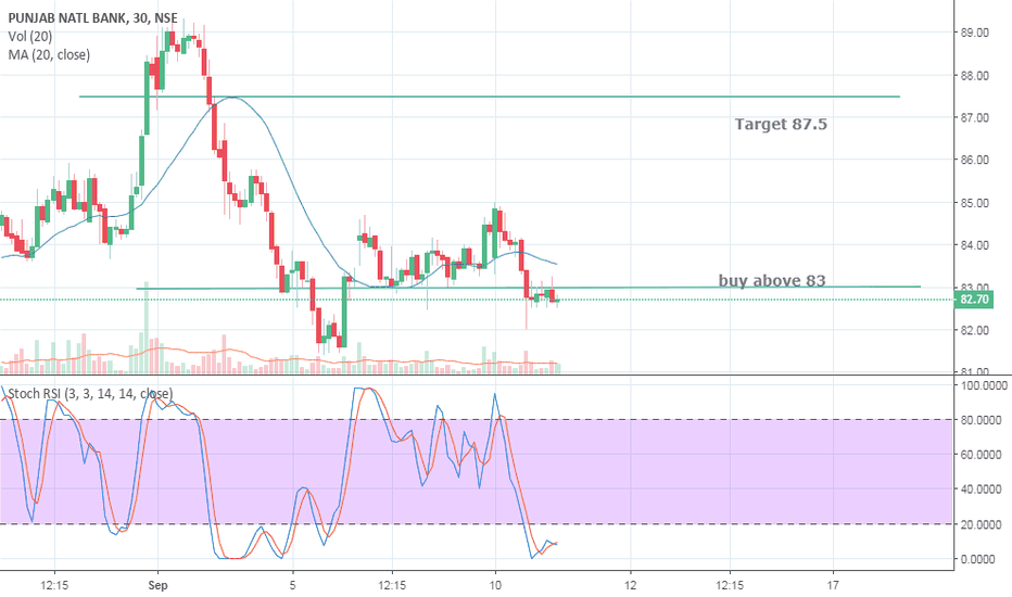 PNB: PNB is Buy - 11.9.2018