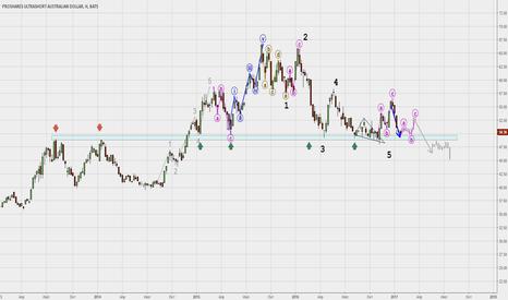 CROC: Австралийский доллар-возможен пробой долгосрочного сопротивления