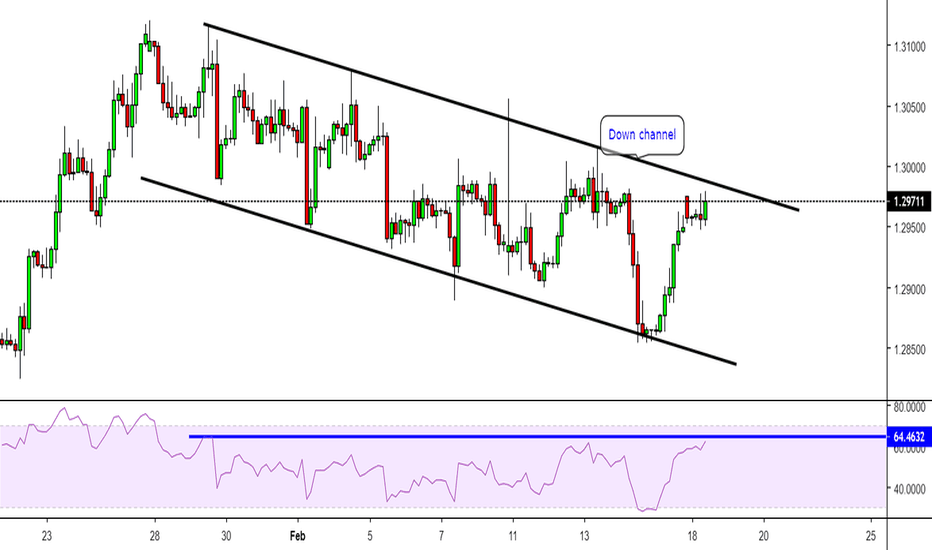 GBPCHF: GBPCHF in the best zone to sell