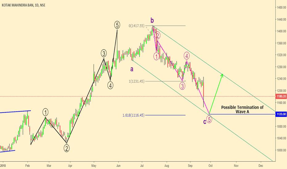 KOTAKBANK: One last drop & Reverse for short term