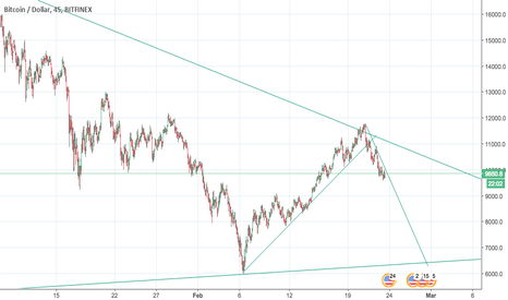 BTCUSD: BTC Bounces off the resistance
