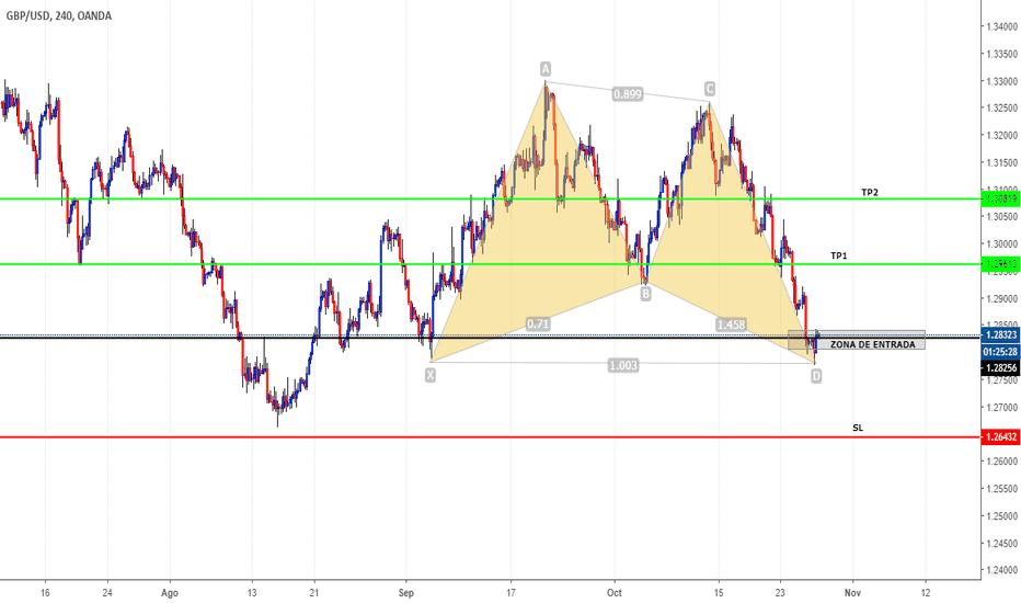 GBPUSD: PATRÓN GARTLEY ALCISTA
