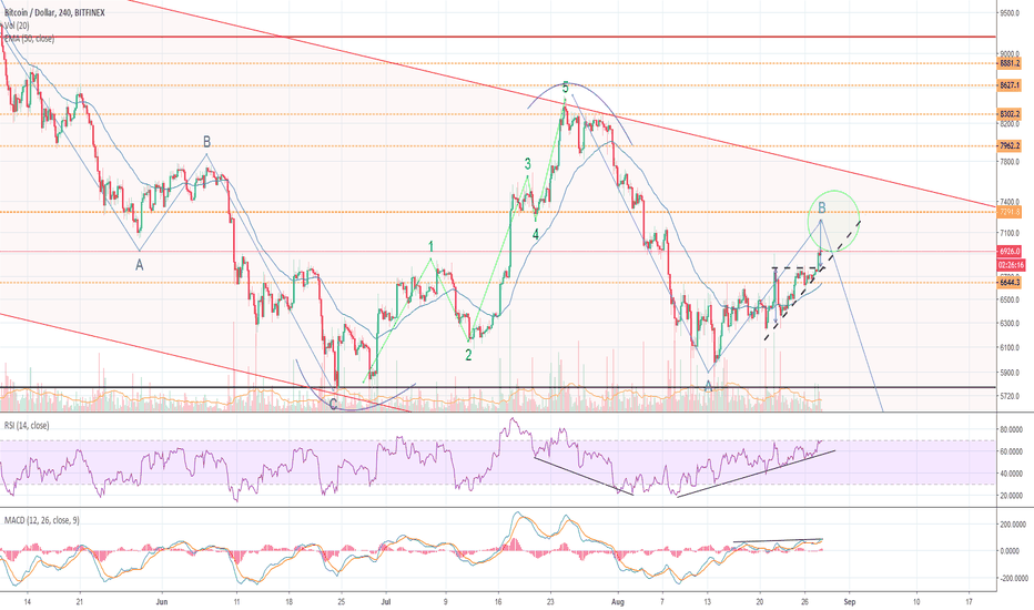 BTCUSD: BTC outbreak out of wedge