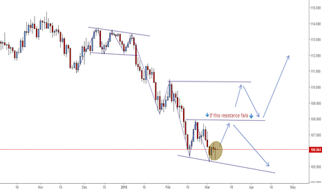 USDJPY: USD/JPY weaker bears