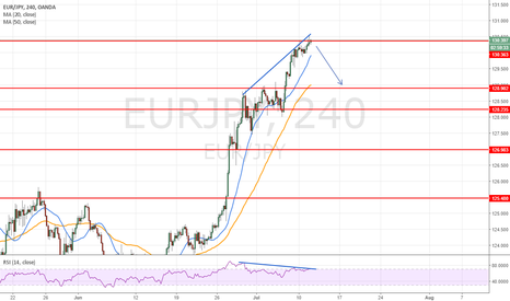 EURJPY: short for at least 100 pips