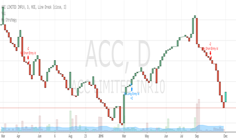 ACC: Trending 3 Step Strategy