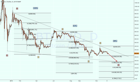 BTCUSD: Final wave of a 1 year wedge?