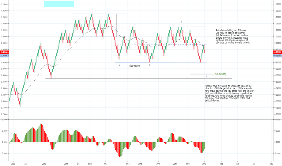 AUDCAD: ABC to Measured Move (channel break out) ?