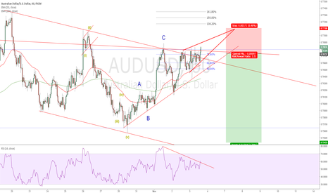 AUDUSD: AUDUSD - Waiting the price break down....