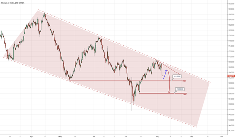 XAGUSD: Silver, Gold and platinum part I