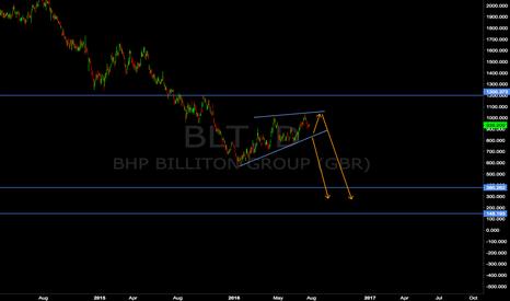 BLT: LON:BHP Sell Setup