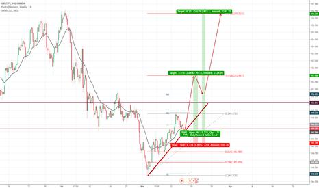 tradingview fibonacci script apple akcijų pasirinkimo sandoriai