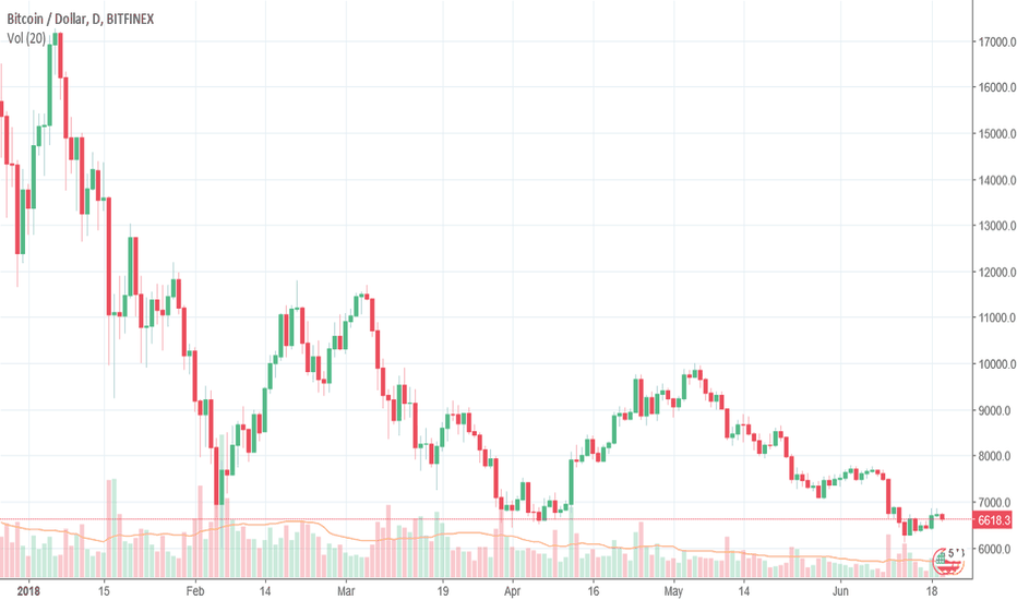 BTCUSD: Bitcoin facing tough resistance