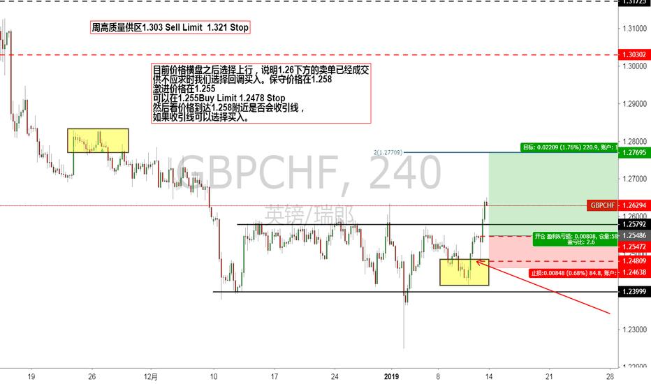 GBPCHF: 回踩买入,脱欧流传会延后,市场恐慌情绪减弱!