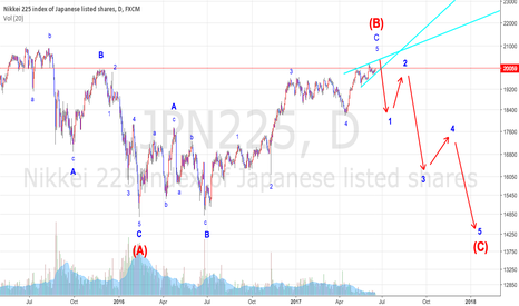 JPN225: [Nikkei 225]   Time is coming to short.