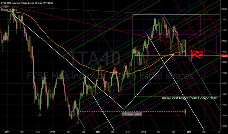 ITA40: Itallian index collapsing