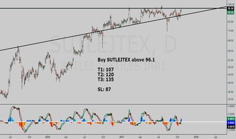 SUTLEJTEX: SUTLEJ TEXTILES buy setup