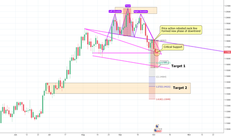 EURUSD: Awaits price action breaks critical support