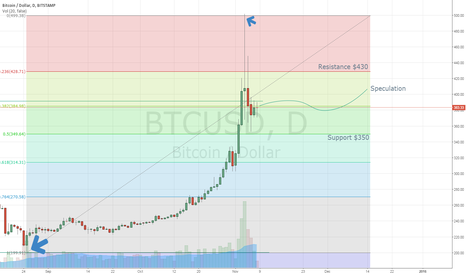 BTCUSD: Fib retracement shows potenial for bull run. Big players waiting