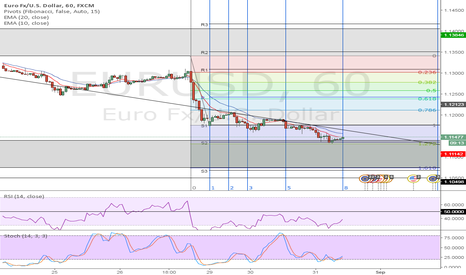 EURUSD: EURUSD bounce back from strong support area
