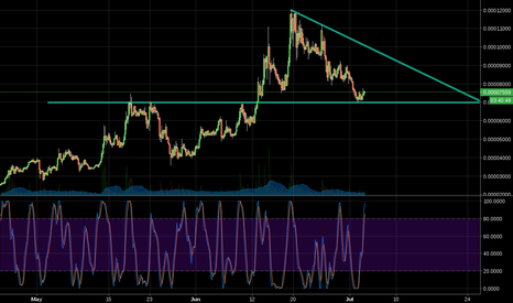 ARDRBTC: Finally corrected to a new bottom
