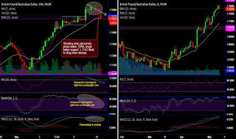 GBPAUD: GBP/AUD back-to-back bearish patterns & whipsaws plummet prices