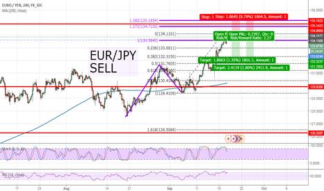 EURJPY: EUR/JPY SELL AB=CD