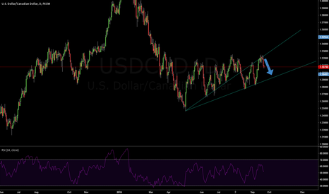 USDCAD: usdcad my first idea