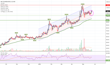 NIITTECH: Strong Uptrend - entry for swing traders