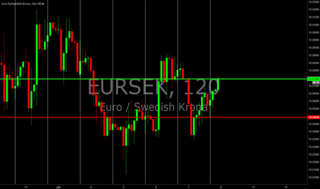 EURSEK: OPEN EURSEK daily trade