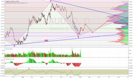 XAUUSD: Gold Wants to Confuse Most People