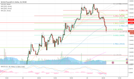 GBPUSD: GBPUSD no levels are valid today!
